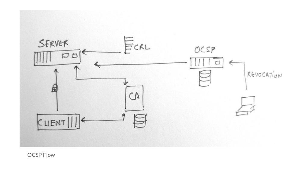 OCSP Flow