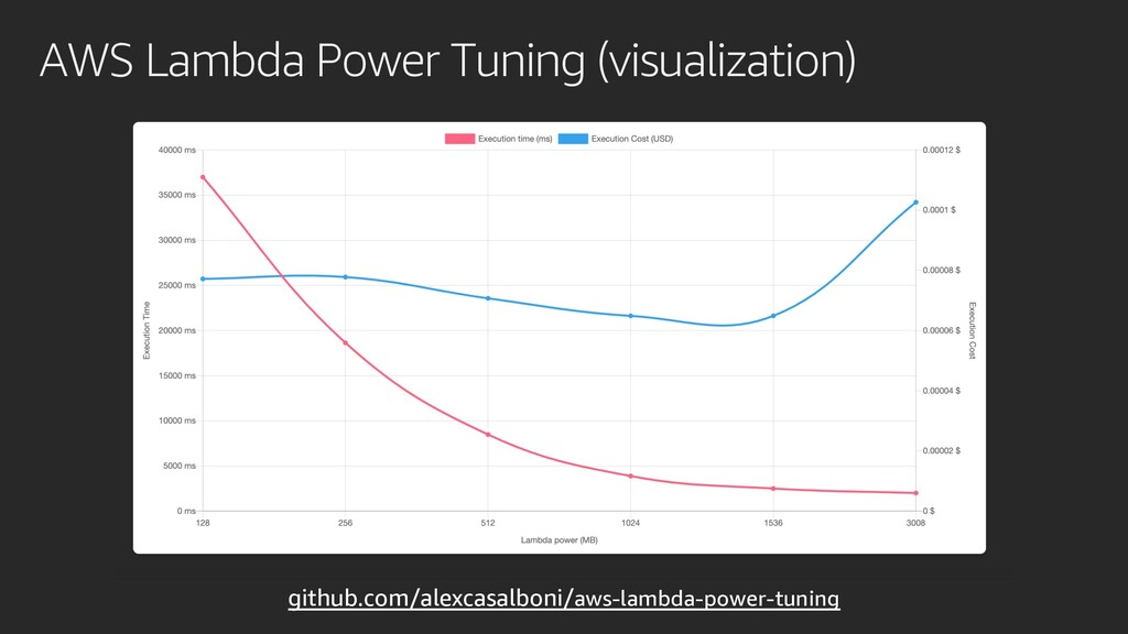 AWS Lambda Power Tuning (visualization) github....