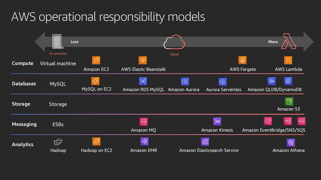 AWS operational responsibility models On-premis...