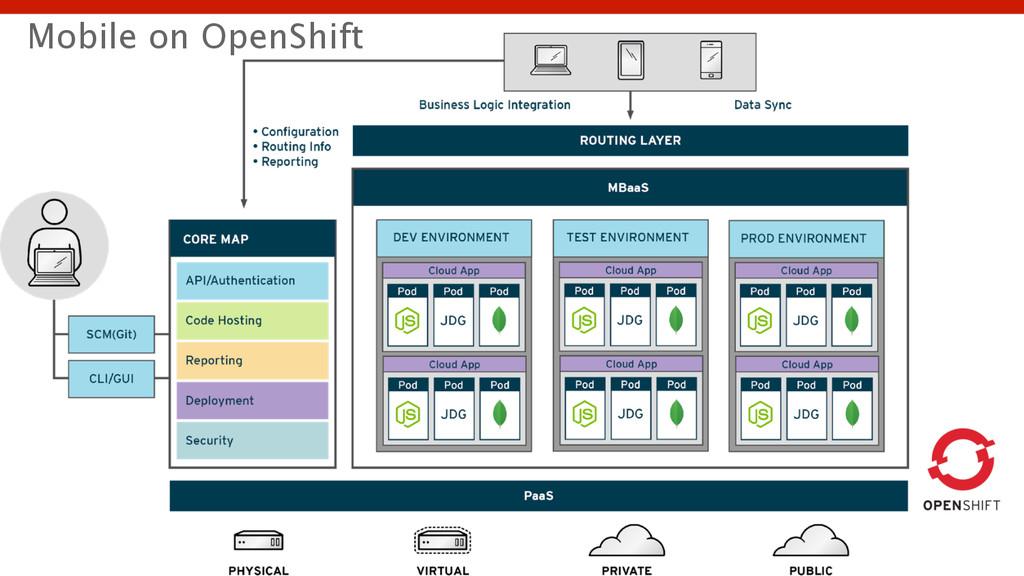 Mobile on OpenShift