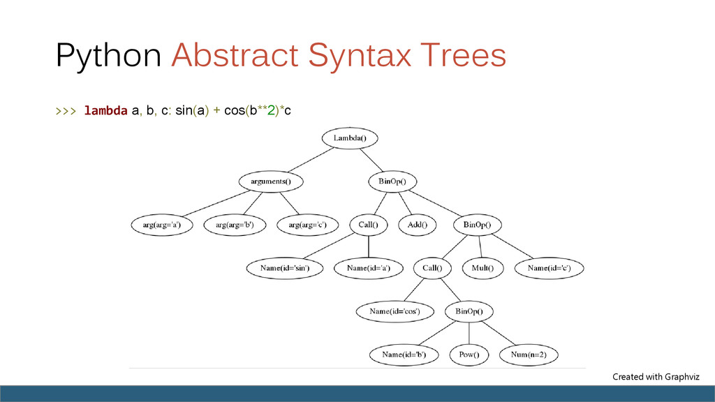 Python Abstract Syntax Trees >>> lambda a, b, c...