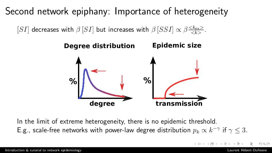 Second network epiphany: Importance of heteroge...