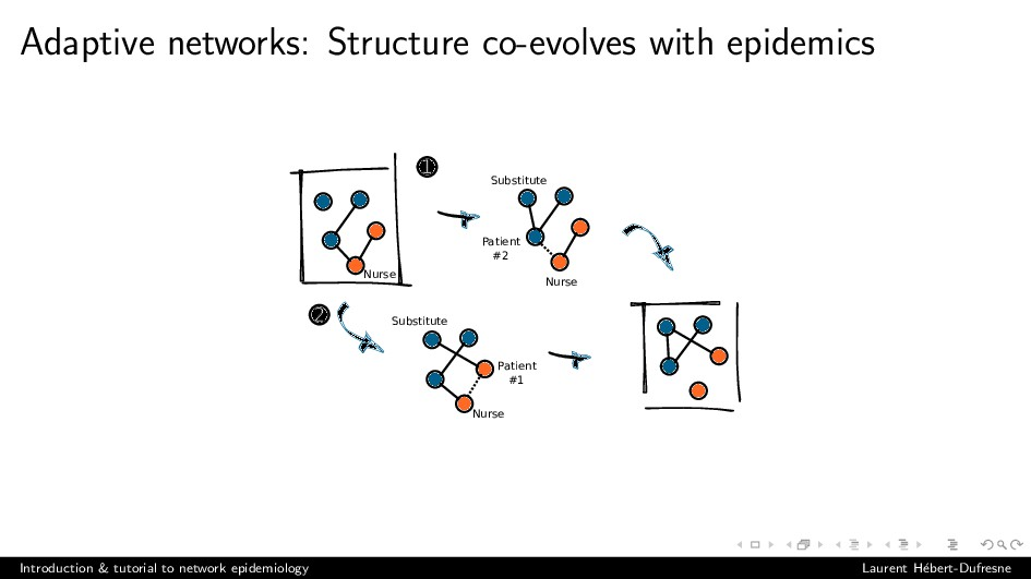 Adaptive networks: Structure co-evolves with ep...