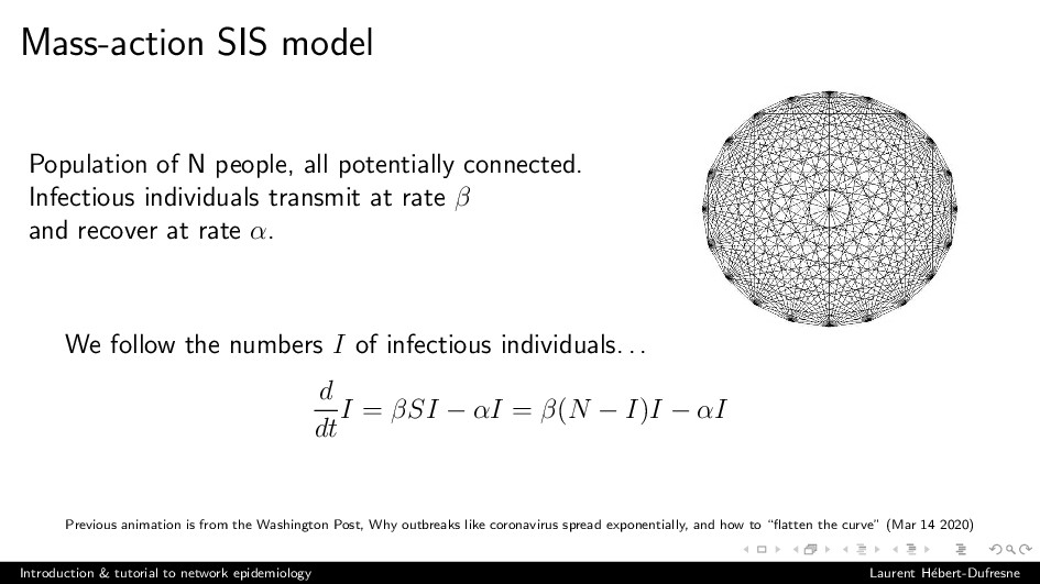 Mass-action SIS model Population of N people, a...