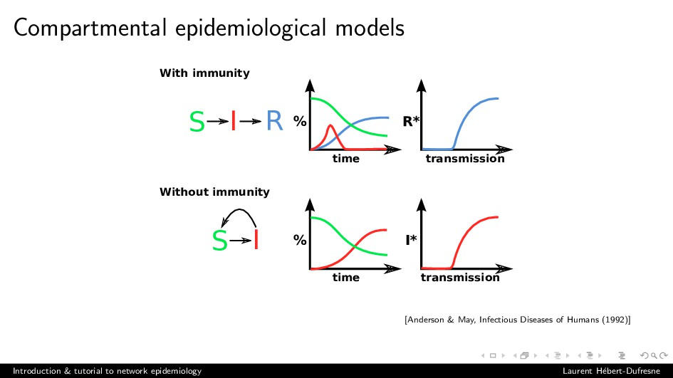 Compartmental epidemiological models time % Wit...