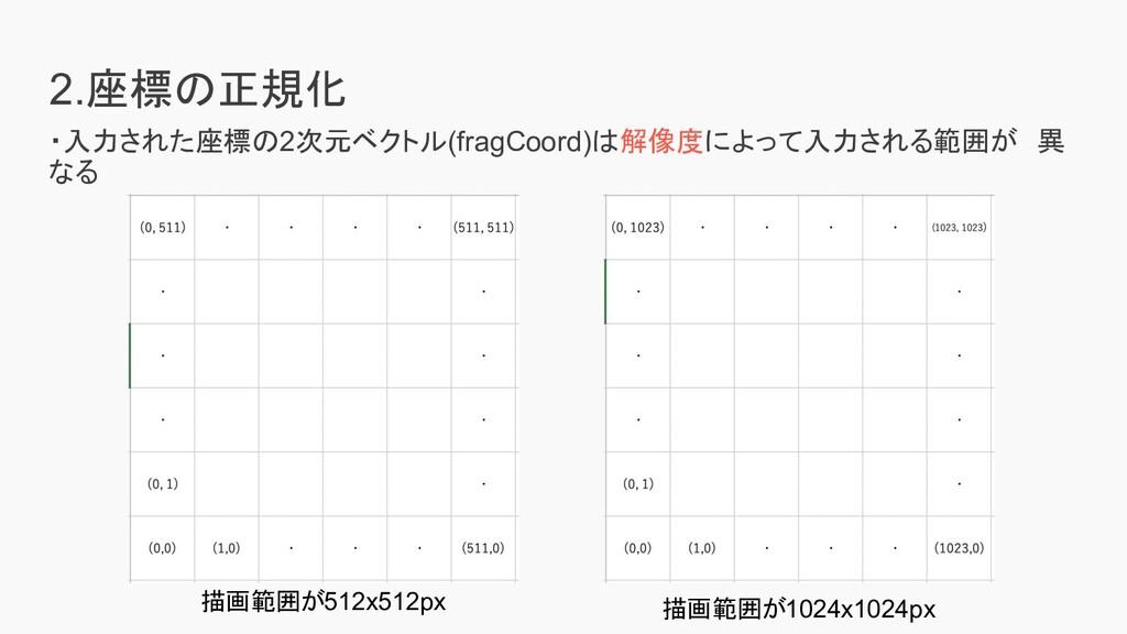 2.座標の正規化 ・入力された座標の2次元ベクトル(fragCoord)は解像度によって入力さ...