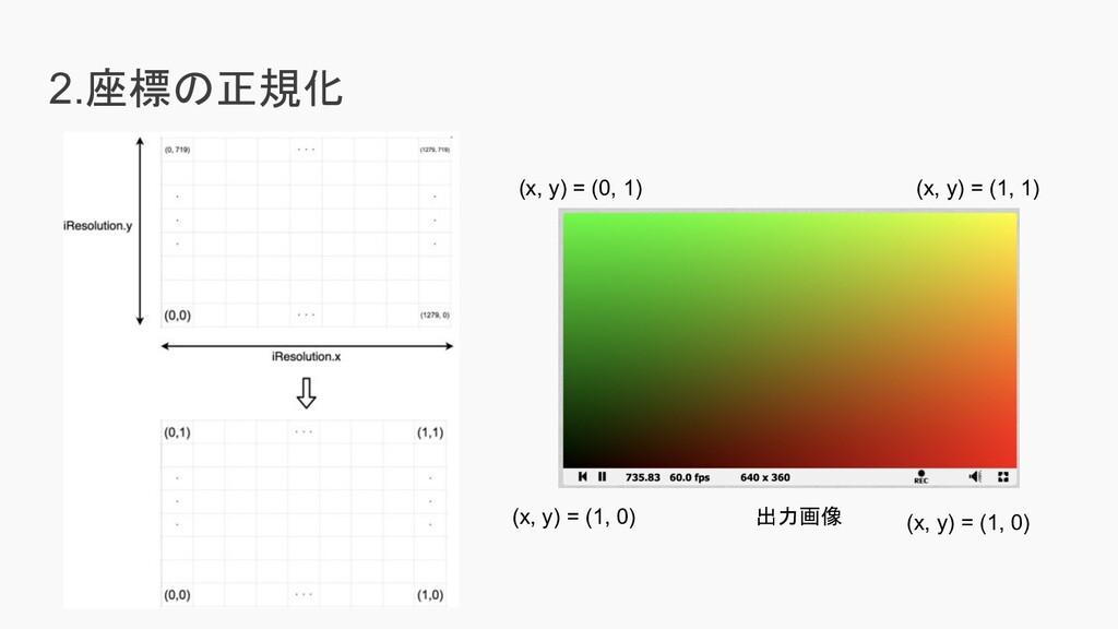 2.座標の正規化 出力画像 (x, y) = (1, 0) (x, y) = (1, 0) (...