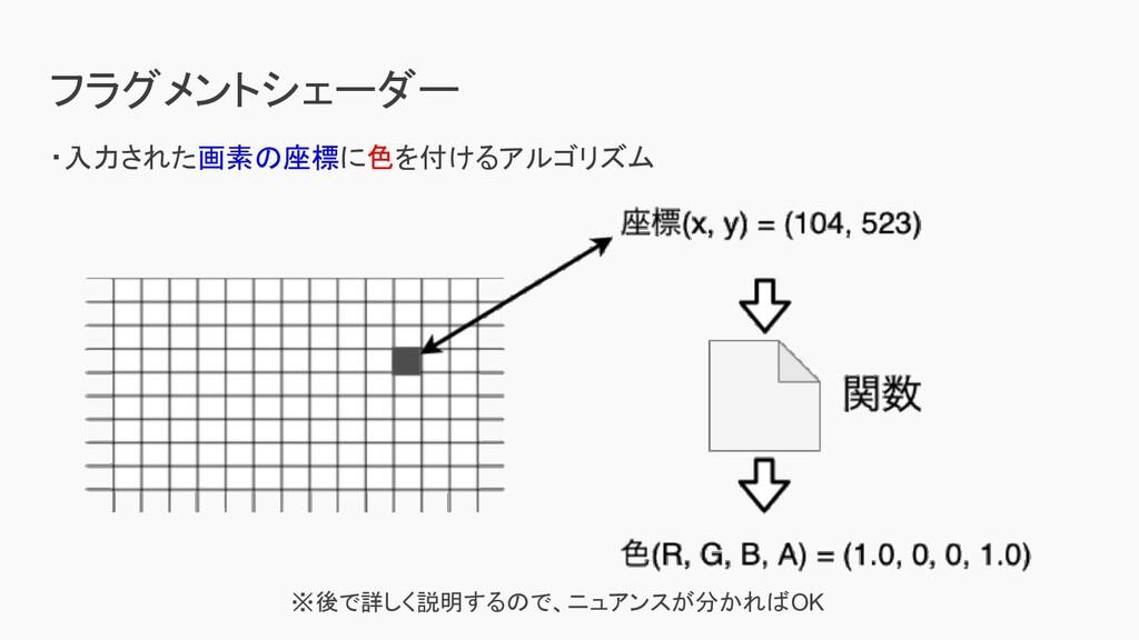 フラグメントシェーダー ・入力された画素の座標に色を付けるアルゴリズム ※後で詳しく説明するの...