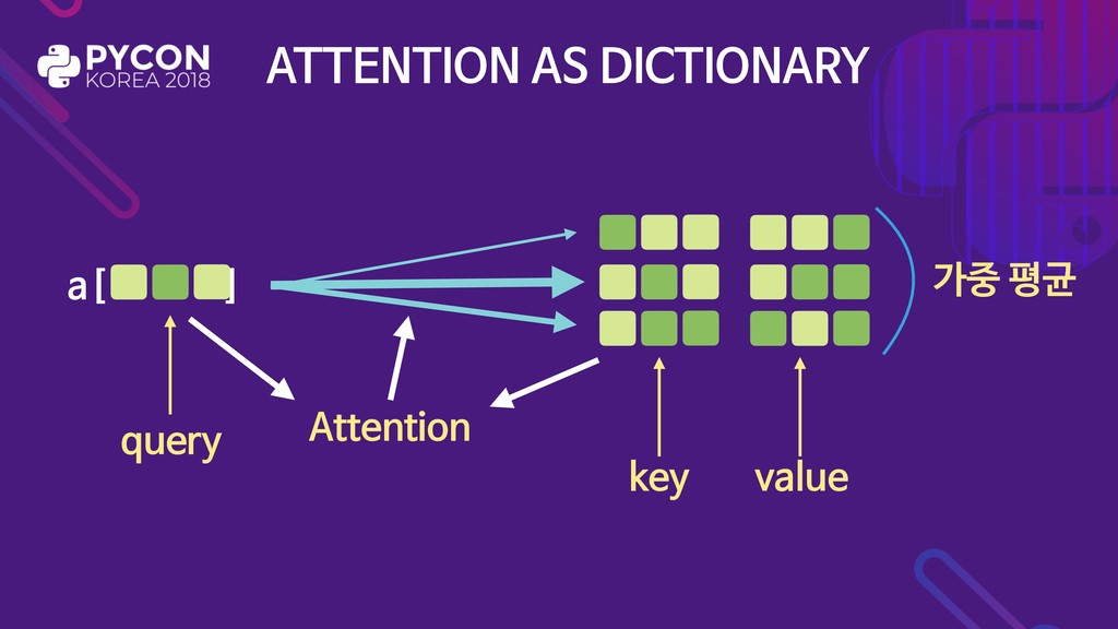 ATTENTION AS DICTIONARY   :   :   :   a[ ] key ...