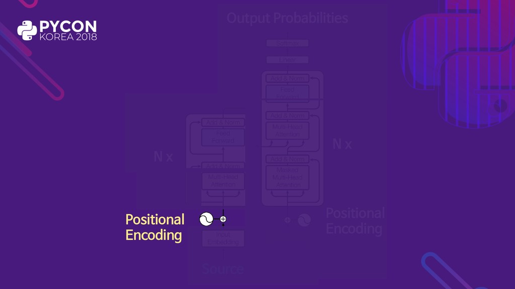 Positional  Encoding Source Inputs N x N x Posi...