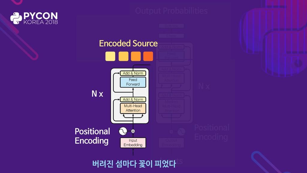 Positional  Encoding Inputs N x Positional  Enc...
