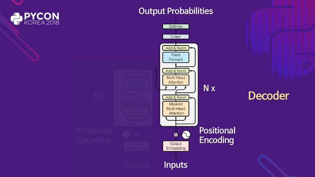 Source Inputs N x N x Positional  Encoding Posi...