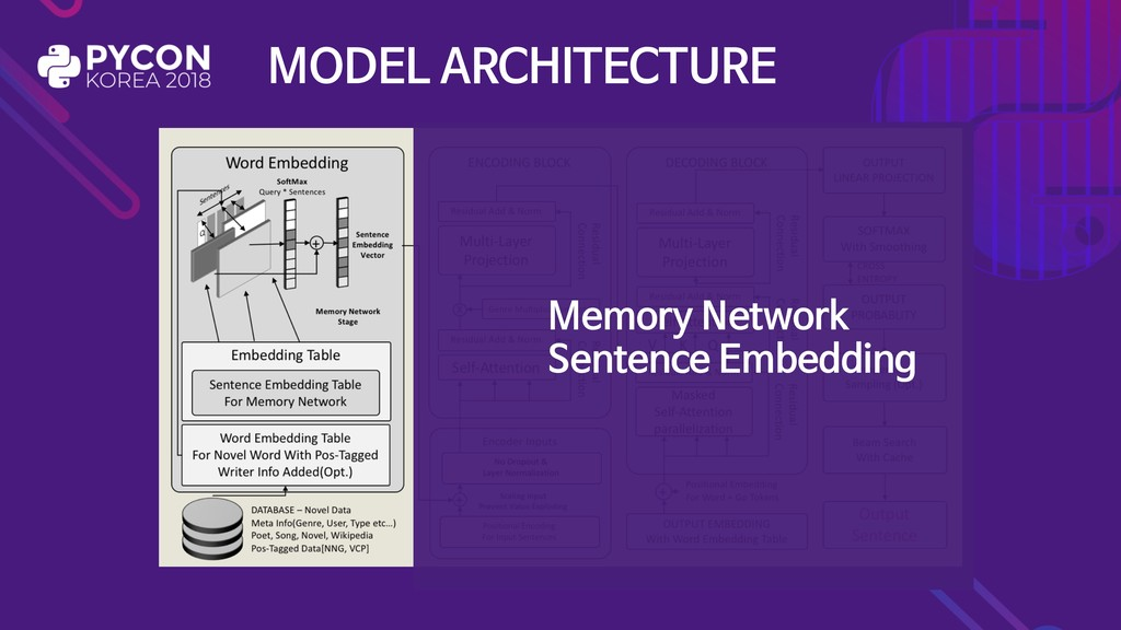 MODEL ARCHITECTURE Memory Network  Sentence Emb...