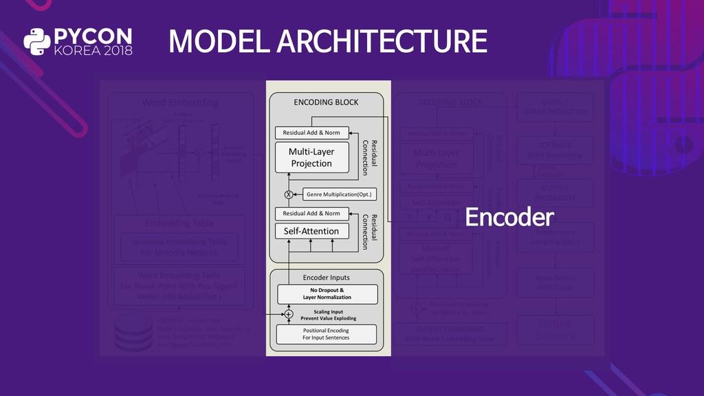 MODEL ARCHITECTURE Encoder