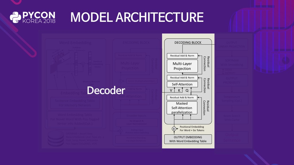 MODEL ARCHITECTURE Decoder