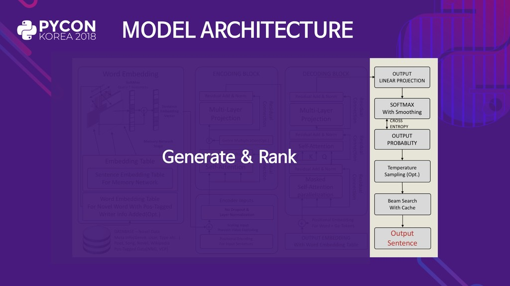 MODEL ARCHITECTURE Generate & Rank