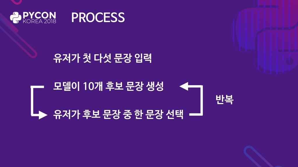 PROCESS 유저가 첫 다섯 문장 입력 모델이 10개 후보 문장 생성 유저가 후보 ...