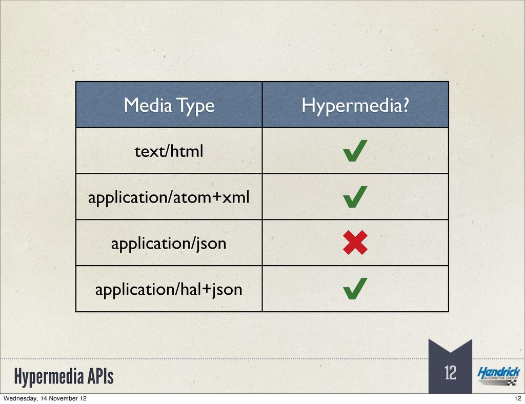 Hypermedia APIs 12 Media Type Hypermedia? text/...