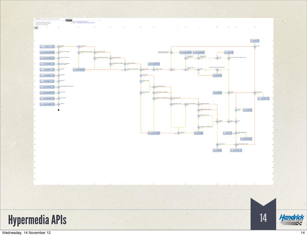 Hypermedia APIs 14 14 Wednesday, 14 November 12
