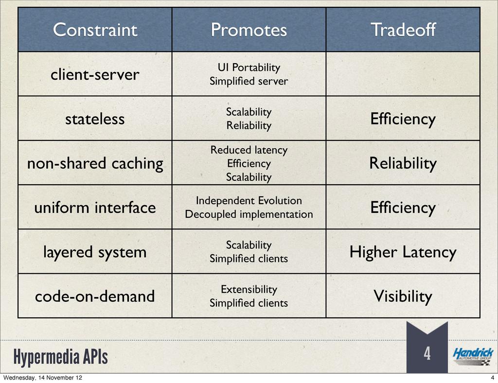 Hypermedia APIs 4 Constraint Promotes Tradeoff ...