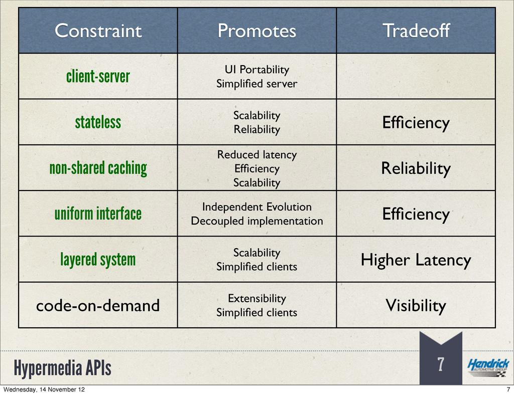 Hypermedia APIs 7 Constraint Promotes Tradeoff ...