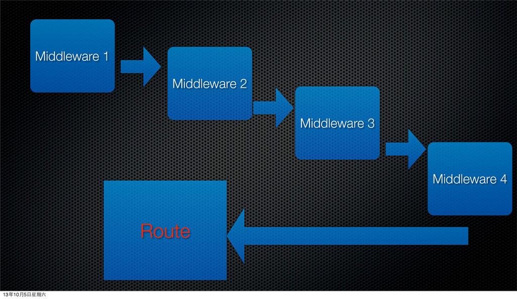 Middleware 1 Middleware 2 Middleware 3 Middlewa...