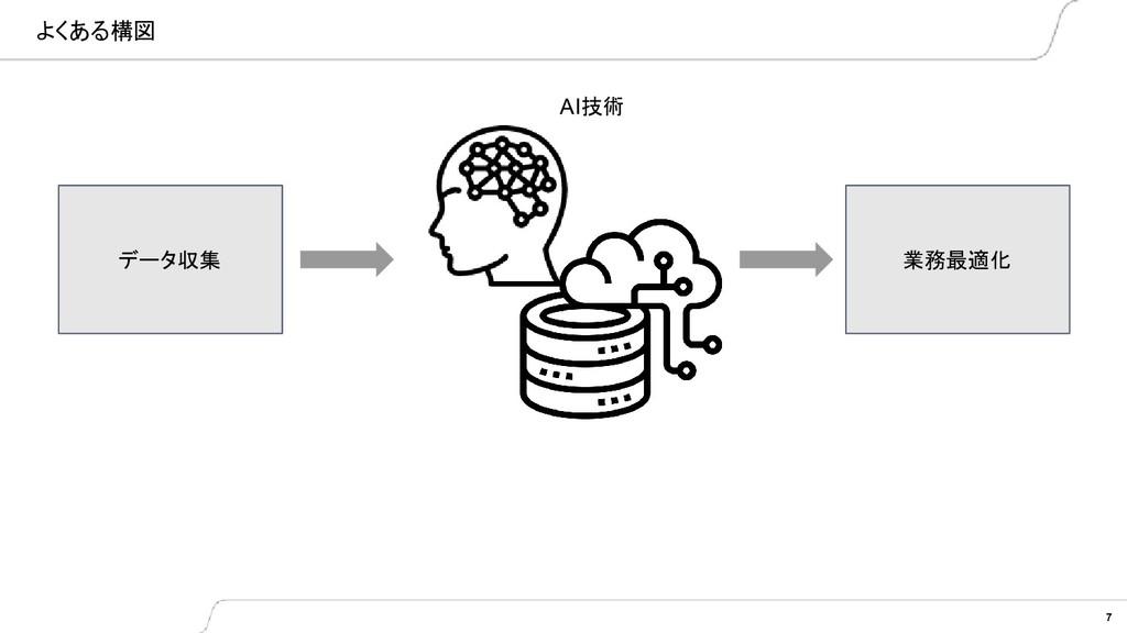 よくある構図 7 データ収集 業務最適化 AI技術