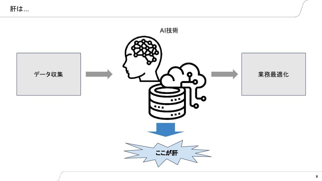 肝は... 8 データ収集 業務最適化 AI技術 ここが肝