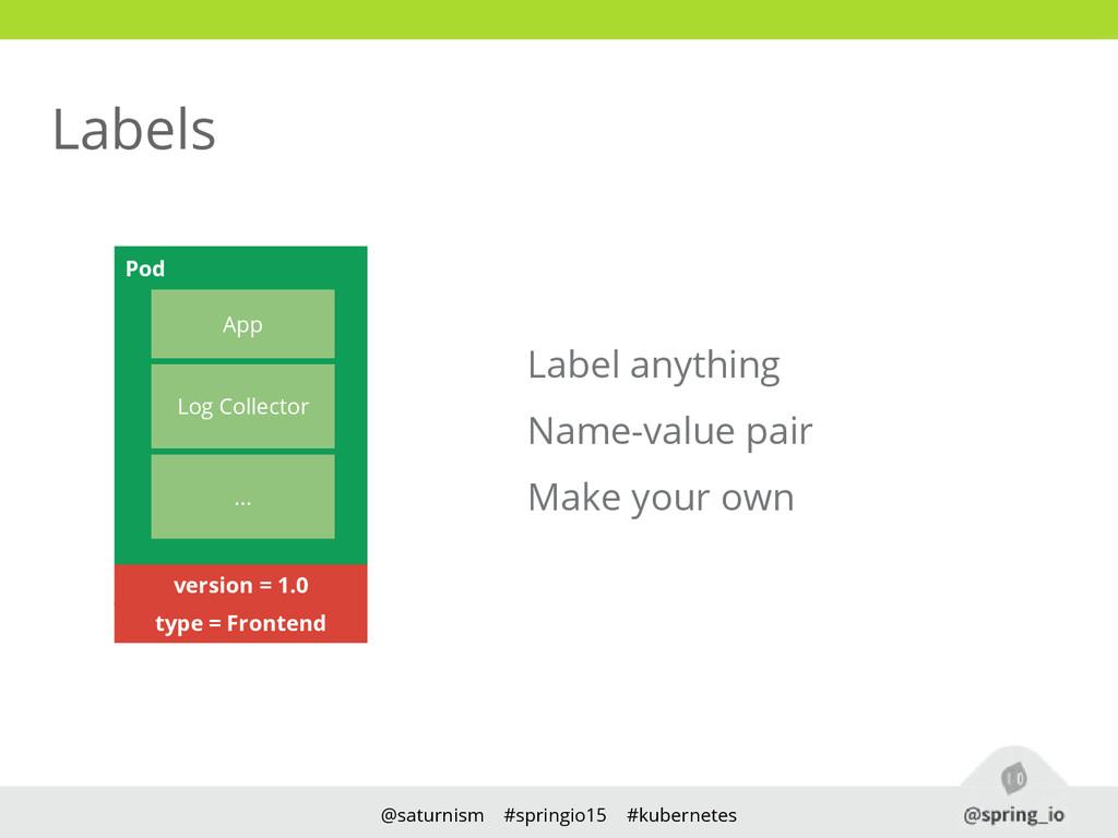 @saturnism #springio15 #kubernetes Labels Label...