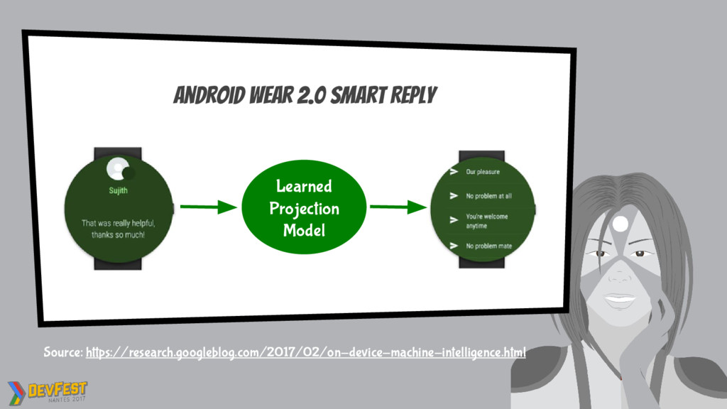 Learned Projection Model Android Wear 2.0 Smart...