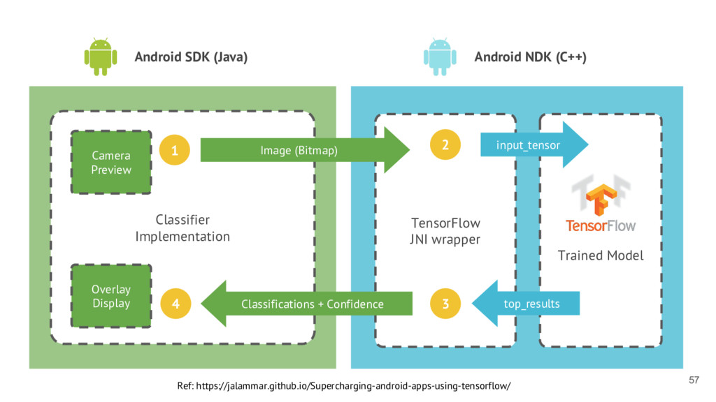 Android SDK (Java) Android NDK (C++) Classifier...