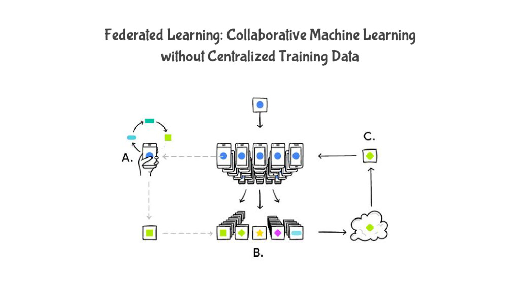 Federated Learning: Collaborative Machine Learn...