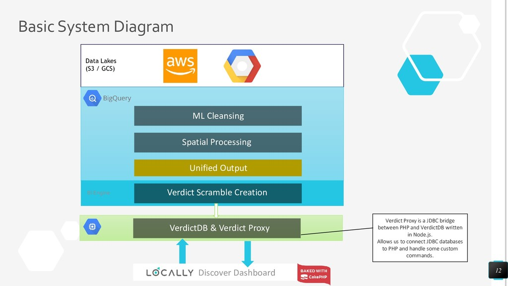 Basic System Diagram 12 Discover Dashboard ML C...