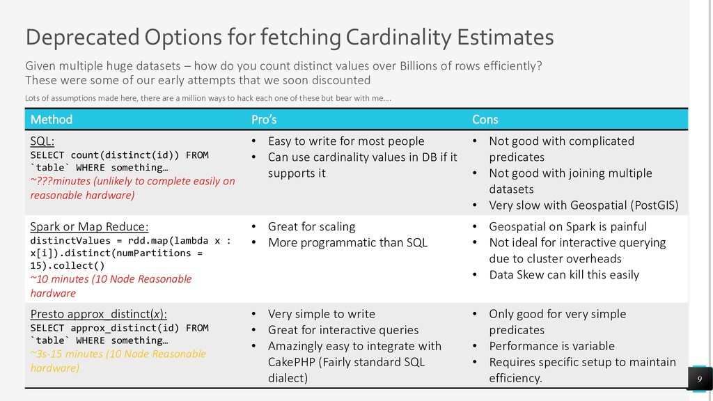 Deprecated Options for fetching Cardinality Est...