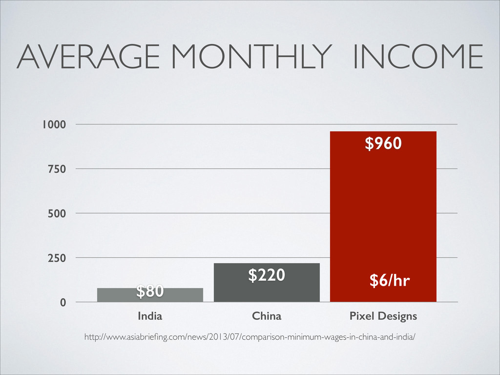 AVERAGE MONTHLY INCOME http://www.asiabriefing.c...