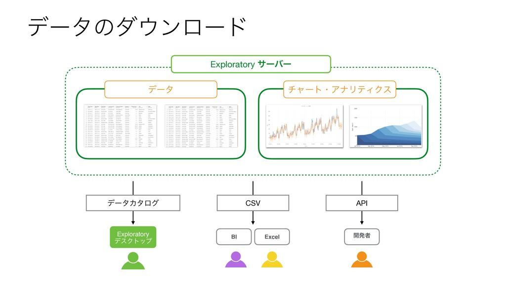 σʔλͷμϯϩʔυ BI Excel σʔλ νϟʔτɾΞφϦςΟΫε Explorator...