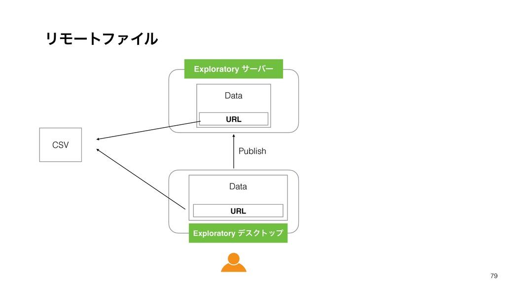 79 ϦϞʔτϑΝΠϧ URL URL Data Publish CSV Data Explo...