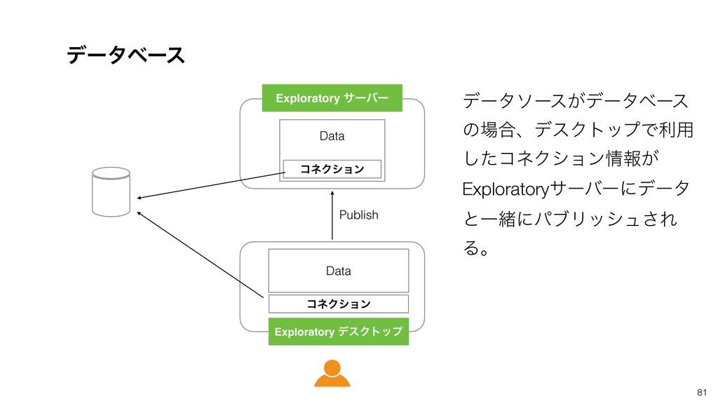81 σʔλϕʔε ίωΫγϣϯ Data Exploratory σεΫτοϓ Explor...