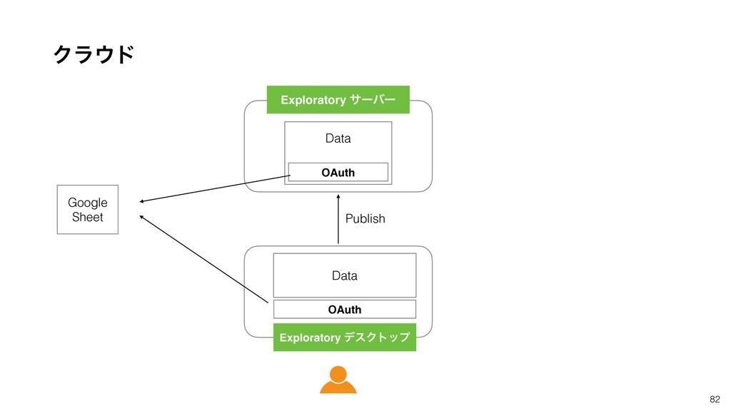 82 Ϋϥυ OAuth Data OAuth Data Publish Google Sh...