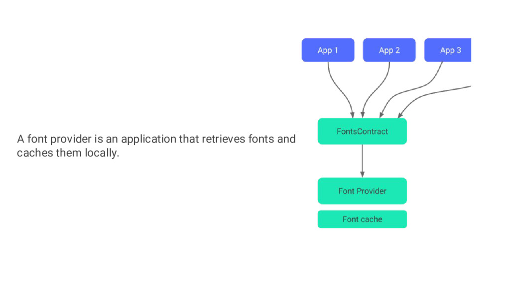A font provider is an application that retrieve...