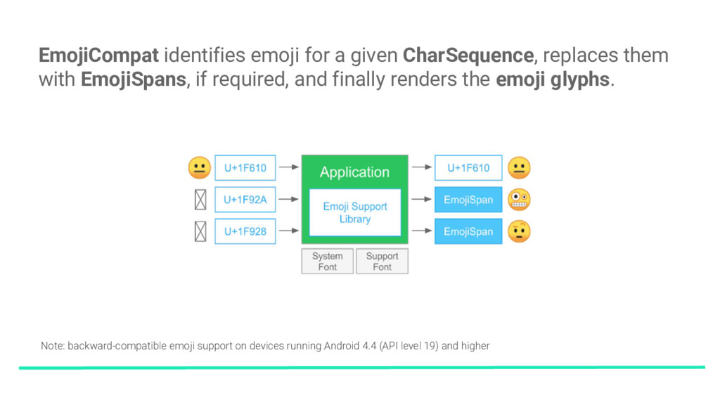 EmojiCompat identifies emoji for a given CharSe...