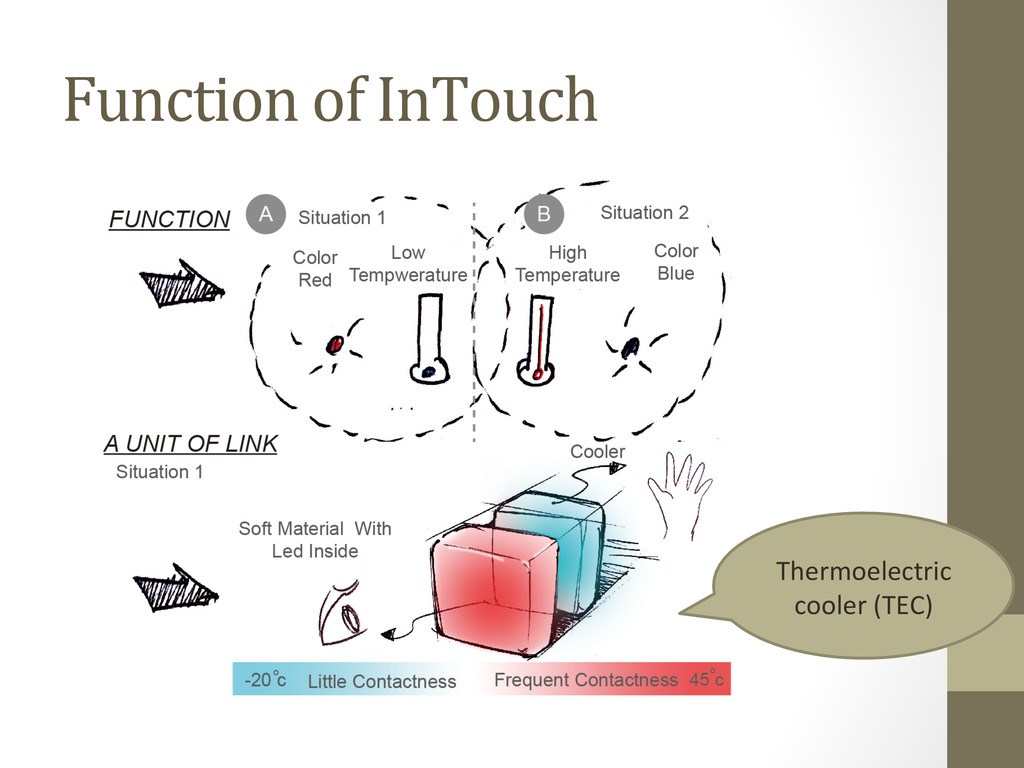 Function of InTouch Thermoelectric  c...