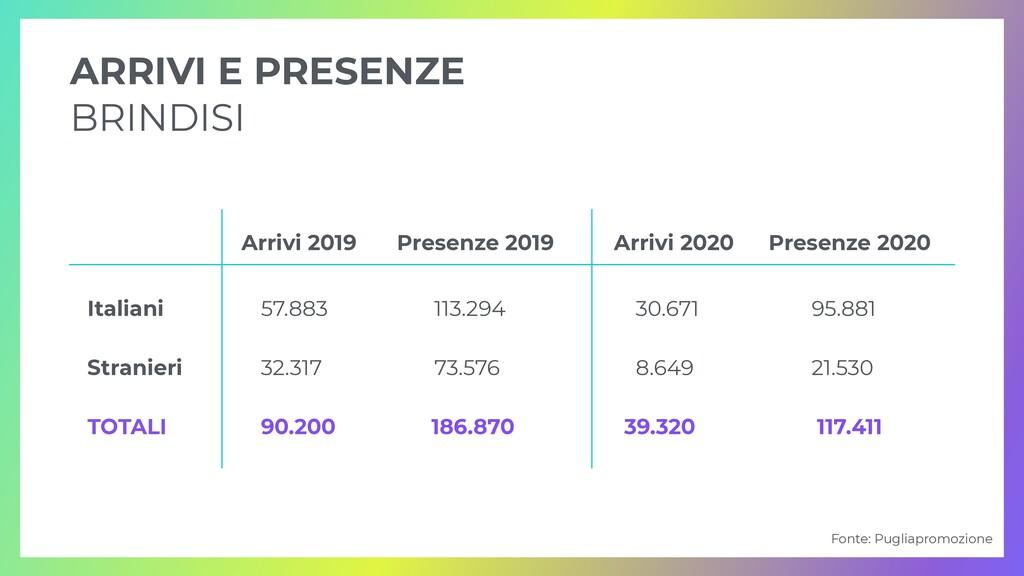 ARRIVI E PRESENZE   BRINDISI Arrivi 2019 Presen...