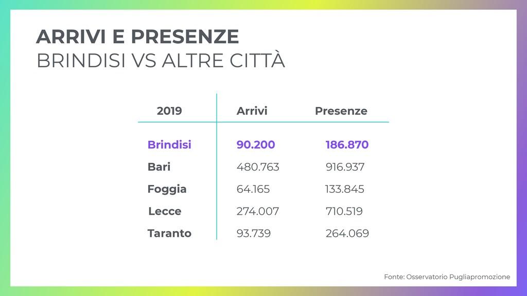 ARRIVI E PRESENZE   BRINDISI VS ALTRE CITTÀ Arr...