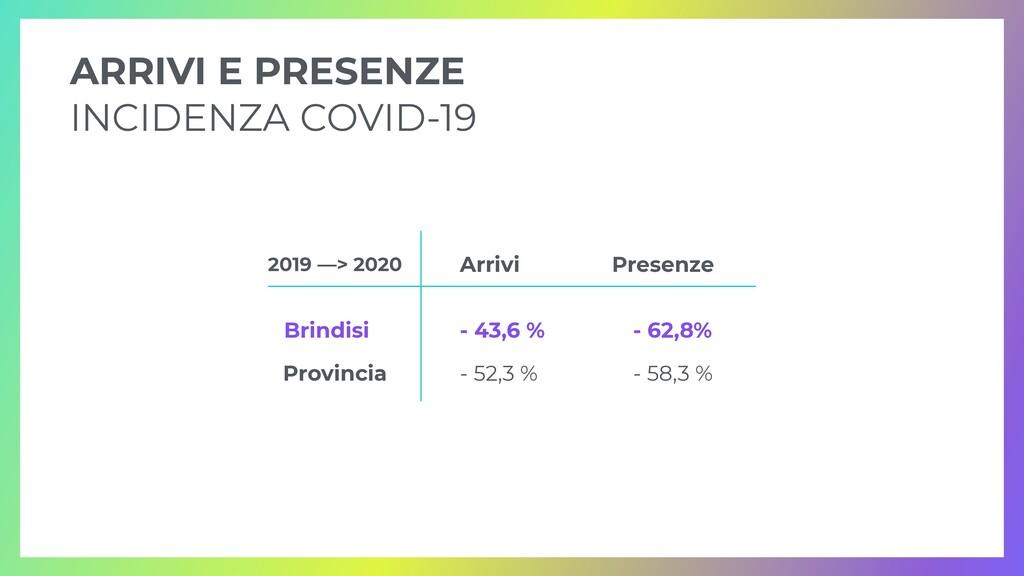 ARRIVI E PRESENZE   INCIDENZA COVID-19 Arrivi P...