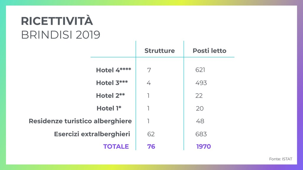 RICETTIVITÀ   BRINDISI 2019 Strutture Hotel 4**...