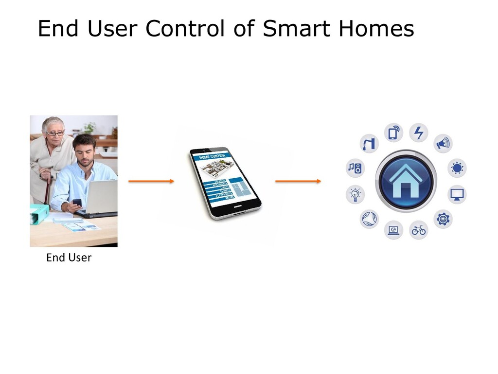 End User Control of Smart Homes End User