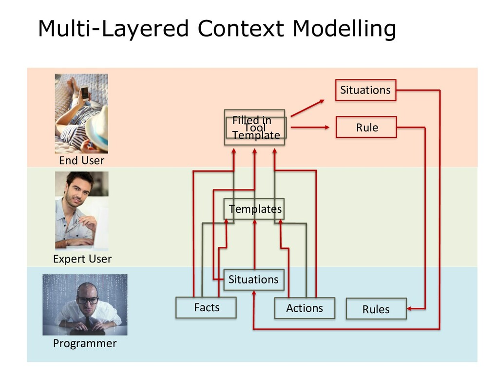 Multi-Layered Context Modelling Facts Actions S...