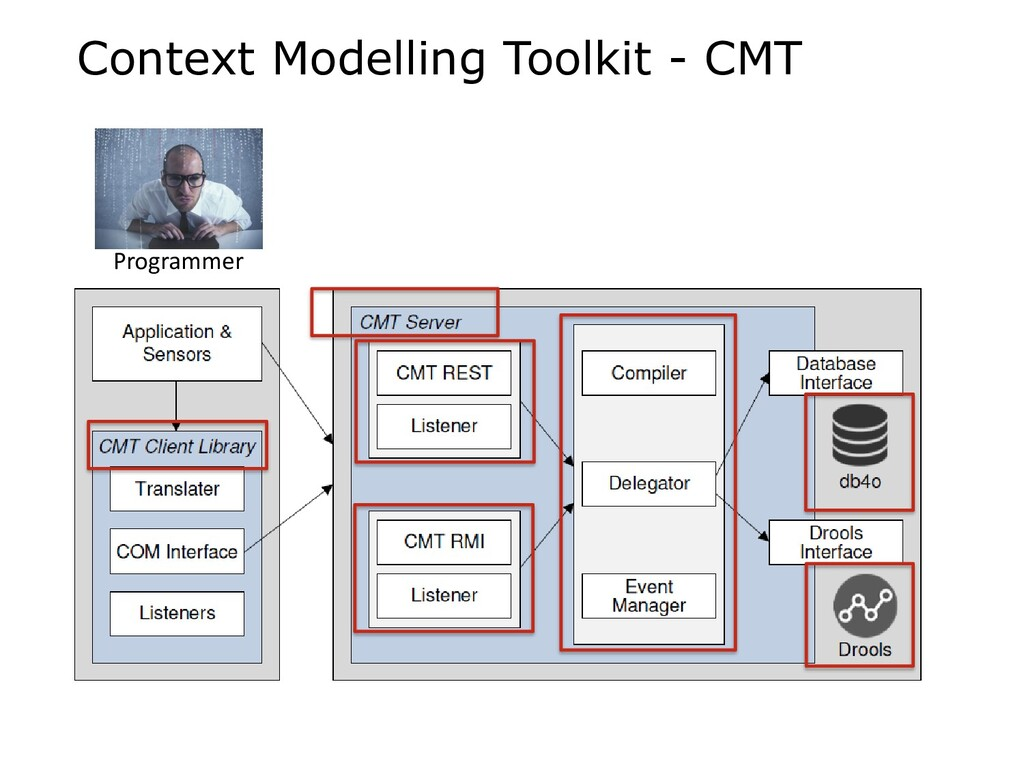 Context Modelling Toolkit - CMT Programmer