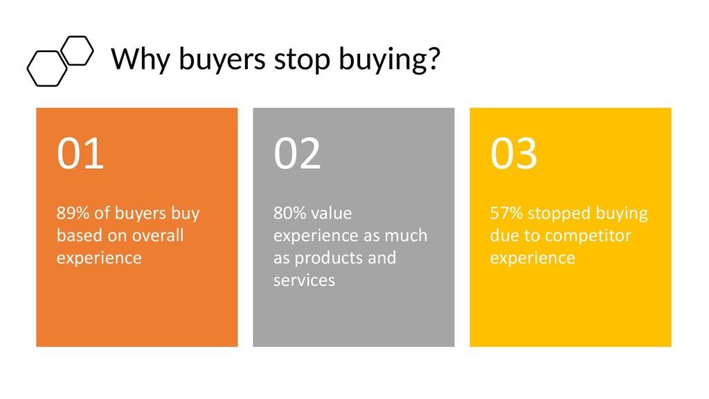 Why buyers stop buying? 89% of buyers buy based...